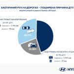 наиболее распространенные причины дорожно-транспортных происшествий (ДТП)
