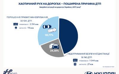 Адвокат по ДТП информирует: самые распространенные причины происшествий на дорогах